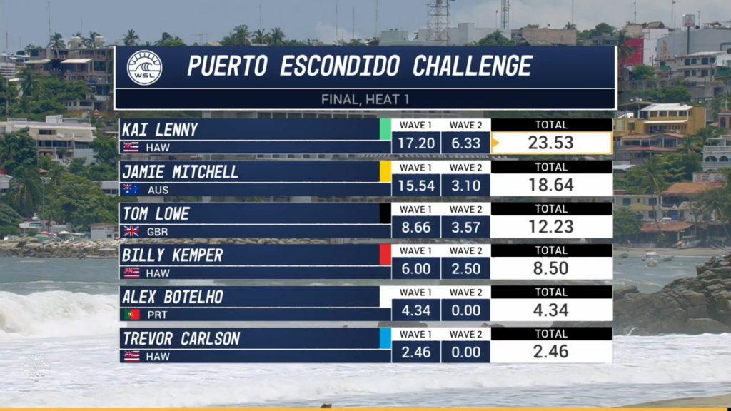 Tom Lowe Puerto Challange Final Score